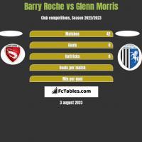 Barry Roche vs Glenn Morris h2h player stats