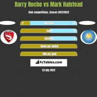 Barry Roche vs Mark Halstead h2h player stats