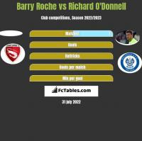 Barry Roche vs Richard O'Donnell h2h player stats
