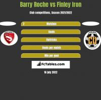 Barry Roche vs Finley Iron h2h player stats