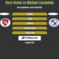 Barry Roche vs Michael Luyambula h2h player stats