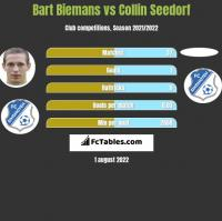 Bart Biemans vs Collin Seedorf h2h player stats