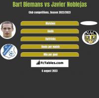 Bart Biemans vs Javier Noblejas h2h player stats