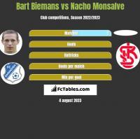 Bart Biemans vs Nacho Monsalve h2h player stats