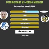 Bart Biemans vs Jethro Mashart h2h player stats