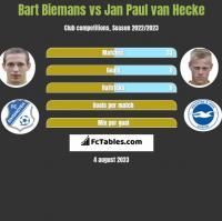 Bart Biemans vs Jan Paul van Hecke h2h player stats