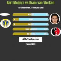 Bart Meijers vs Bram van Vlerken h2h player stats