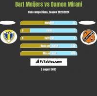Bart Meijers vs Damon Mirani h2h player stats