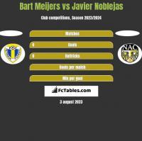 Bart Meijers vs Javier Noblejas h2h player stats