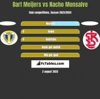 Bart Meijers vs Nacho Monsalve h2h player stats