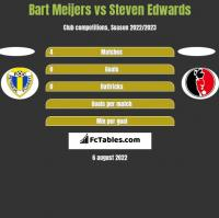 Bart Meijers vs Steven Edwards h2h player stats