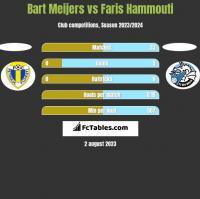 Bart Meijers vs Faris Hammouti h2h player stats