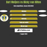 Bart Meijers vs Nicky van Hilten h2h player stats
