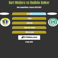 Bart Meijers vs Radinio Balker h2h player stats