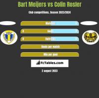 Bart Meijers vs Colin Rosler h2h player stats