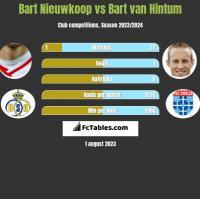 Bart Nieuwkoop vs Bart van Hintum h2h player stats