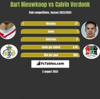 Bart Nieuwkoop vs Calvin Verdonk h2h player stats