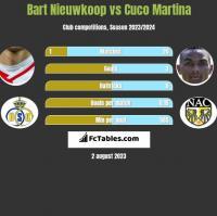 Bart Nieuwkoop vs Cuco Martina h2h player stats
