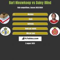 Bart Nieuwkoop vs Daley Blind h2h player stats