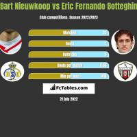 Bart Nieuwkoop vs Eric Fernando Botteghin h2h player stats