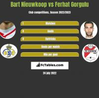 Bart Nieuwkoop vs Ferhat Gorgulu h2h player stats