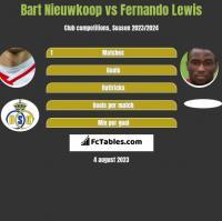Bart Nieuwkoop vs Fernando Lewis h2h player stats