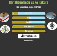 Bart Nieuwkoop vs Ko Itakura h2h player stats
