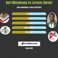 Bart Nieuwkoop vs Lorenzo Burnet h2h player stats