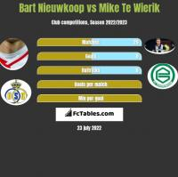 Bart Nieuwkoop vs Mike Te Wierik h2h player stats