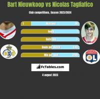 Bart Nieuwkoop vs Nicolas Tagliafico h2h player stats