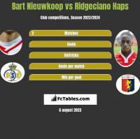 Bart Nieuwkoop vs Ridgeciano Haps h2h player stats