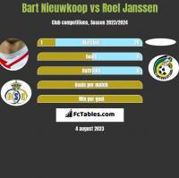 Bart Nieuwkoop vs Roel Janssen h2h player stats