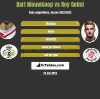 Bart Nieuwkoop vs Roy Gelmi h2h player stats