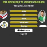 Bart Nieuwkoop vs Samuel Scheimann h2h player stats
