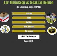Bart Nieuwkoop vs Sebastian Holmen h2h player stats