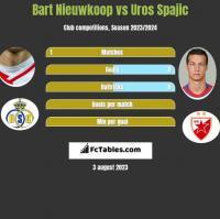 Bart Nieuwkoop vs Uros Spajic h2h player stats
