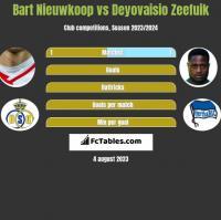 Bart Nieuwkoop vs Deyovaisio Zeefuik h2h player stats