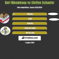 Bart Nieuwkoop vs Steffen Schaefer h2h player stats