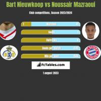 Bart Nieuwkoop vs Noussair Mazraoui h2h player stats
