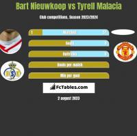 Bart Nieuwkoop vs Tyrell Malacia h2h player stats