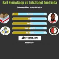 Bart Nieuwkoop vs Lutstrahel Geetruida h2h player stats