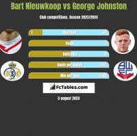 Bart Nieuwkoop vs George Johnston h2h player stats