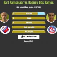 Bart Ramselaar vs Dabney Dos Santos h2h player stats
