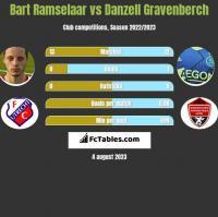 Bart Ramselaar vs Danzell Gravenberch h2h player stats