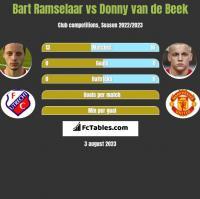 Bart Ramselaar vs Donny van de Beek h2h player stats