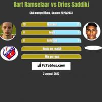 Bart Ramselaar vs Dries Saddiki h2h player stats