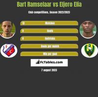 Bart Ramselaar vs Eljero Elia h2h player stats