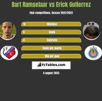 Bart Ramselaar vs Erick Gutierrez h2h player stats