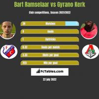 Bart Ramselaar vs Gyrano Kerk h2h player stats