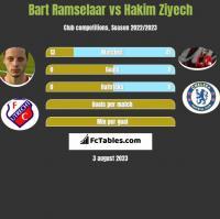 Bart Ramselaar vs Hakim Ziyech h2h player stats